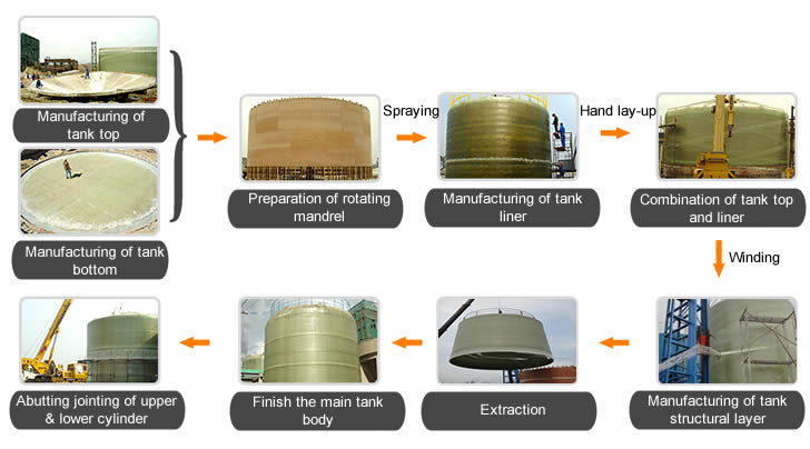 The manufacturing process of vertical FRP tanks on sites.